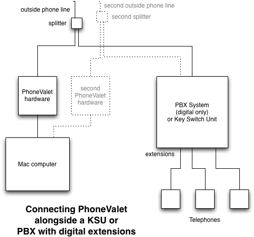 phonevalet customer support connecting to a pbx system rh phonevalet com 4 Wire Phone Jack Wiring Diagram digital telephone wiring diagram